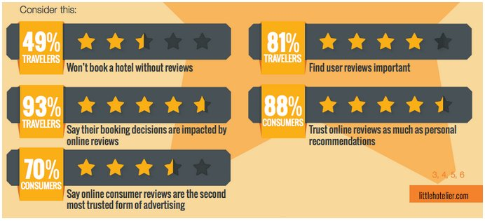Why small hotels should leverage hotel review sites for Small hotel groups