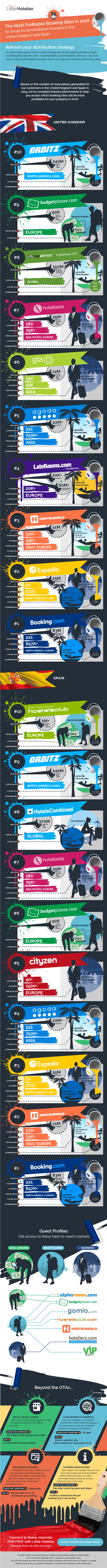 The Best Hotel Booking Sites For Uk And Spanish Small Accommodation Providers Infographic