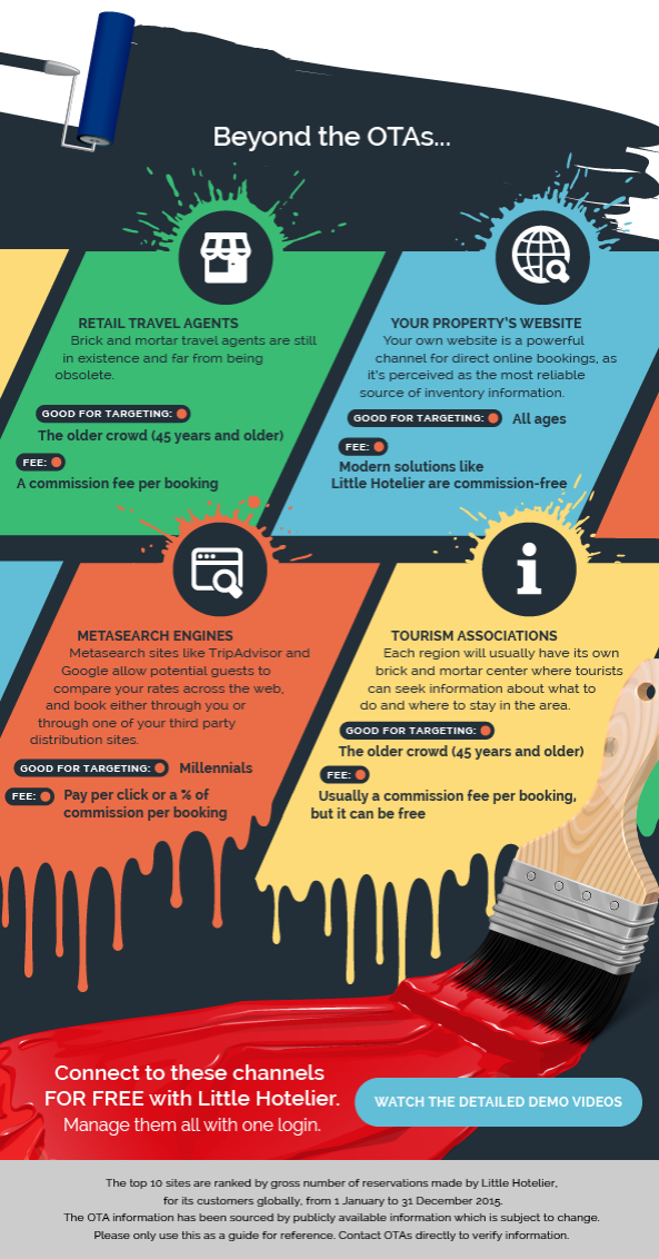 Aalittle Hotelier Profitable Booking Sites Small Hotels2016 Infographic Beyond Otas Fotor